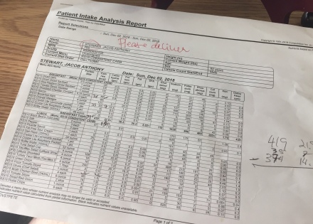Hospital Daily Nutritional Report (Detail)